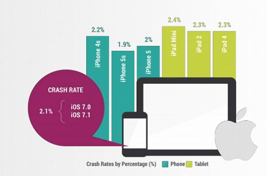 iPad Mini crashes the most among iOS devices.