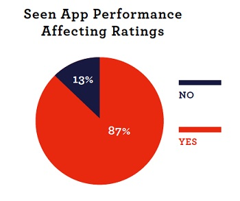 appurify app performance chart