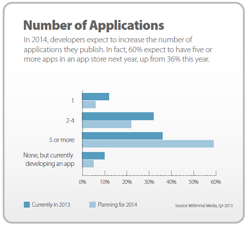 number of apps developers expect in an app store