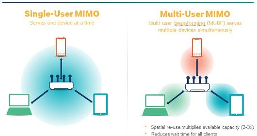 Qualcomm single user Mimo