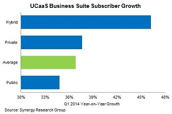 UCaaS growth
