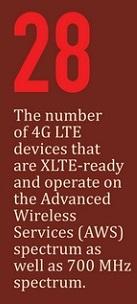 Verizon XLTE Infographic