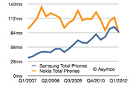 Samsung Nokia first quarter mobile phone shipments