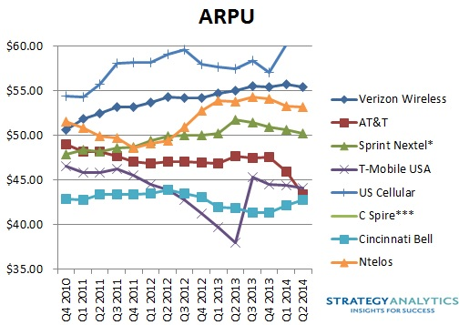 Strategy Analytics wireless carriers