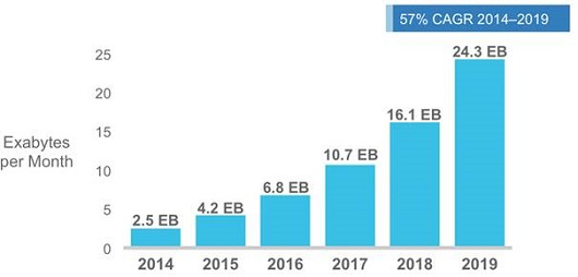 Mobile Data traffic to grow 10 times in 5 years.