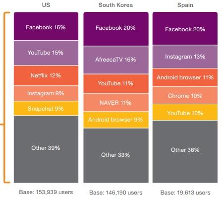 Ericsson: Facebook, YouTube, Netflix, Instagram and Snapchat