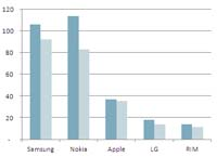 IHS isuppli handset shipments first quarter 2012