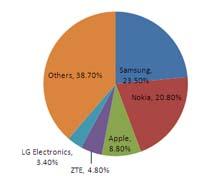 IDC handset vendor rankings first quarter 2012