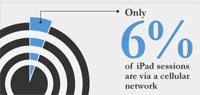 Localytics 6 percent of new iPads use cellular connections.