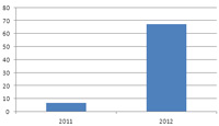 strategy analytics lte handset shipments 2011 2012