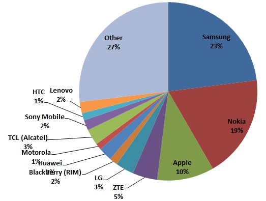 Analyzing the world's 12 biggest handset makers in Q4 2012 (and full
