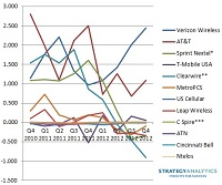 wireless carrier chart q4