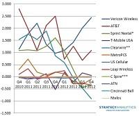 wireless carrier chart q4