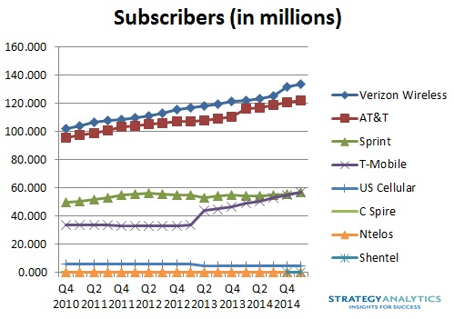 wireless subscribers in Q1 2015