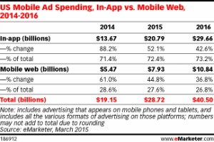 US Mobile ad spending, in-app vs mobile web