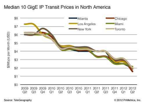 TeleGeography IP Transit prices