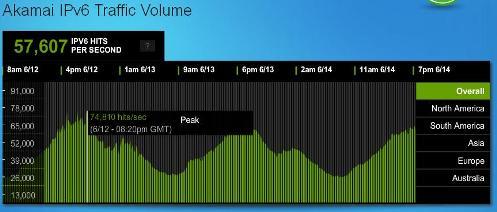 Akamai IPv6 traffic volume 2012