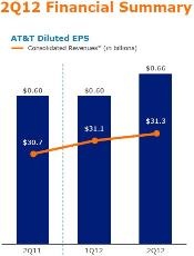 AT&T Q2 2012 slides