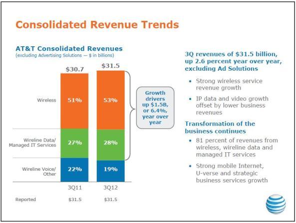 AT&T 3Q12 consolidated revenue