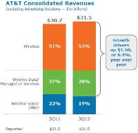 AT&amp;T Q3 2012 investor presentation