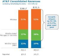 AT&T Q3 2012 investor presentation