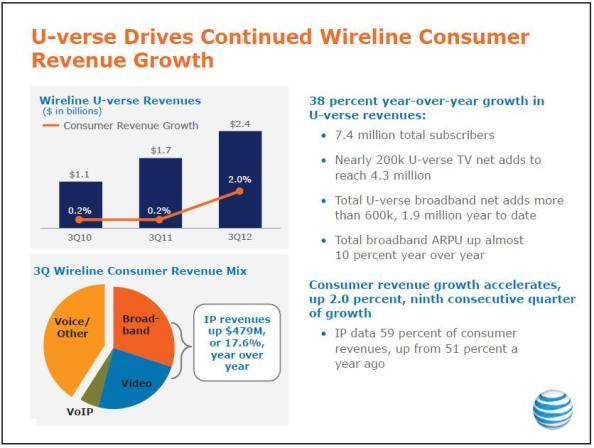 AT&T U-verse revenues 3Q 2012