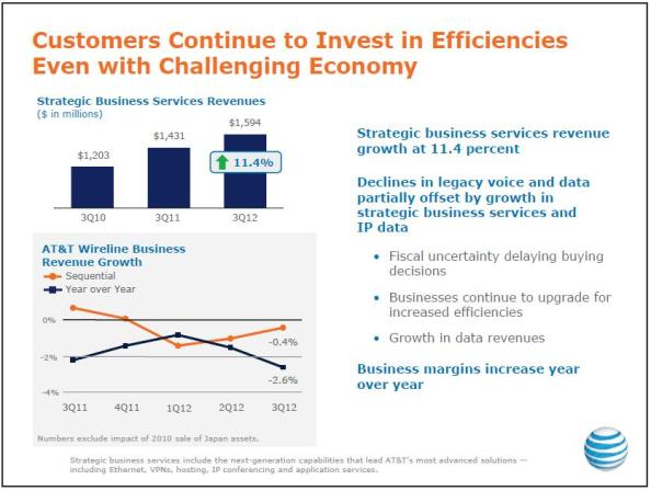 AT&T 3Q 2012 business services revenues