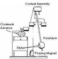 Bain's electrochemical telegraph