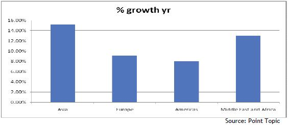 Point Topic broadband growth 2012