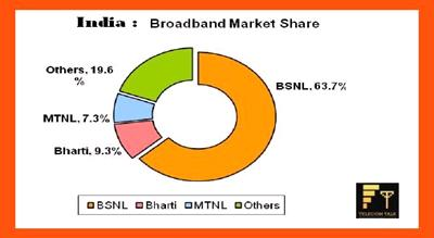 India broadband market share