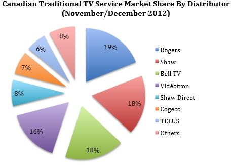 Boon Dog Canada TV market share