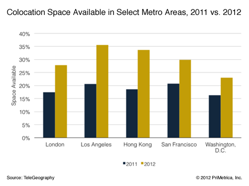 TeleGeography colocation space rates