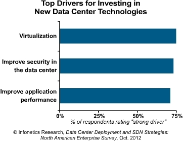 Infonetics data center technology investment