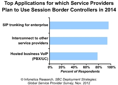 Infonetics top applications for Session Border Controllers