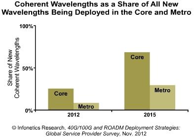 Infonetics coherent wavelength deployments