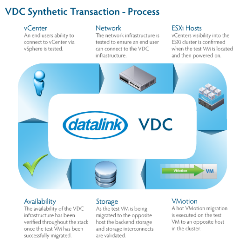 Datalink VDC synthetic transaction process