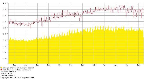 DE-CIX IPv6 annual traffic