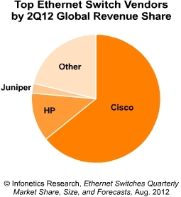 Infonetics Ethernet switch vendors 2Q 2012