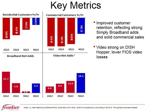 Frontier key metrics Q4 2012