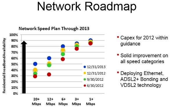 Frontier network roadmap 2013