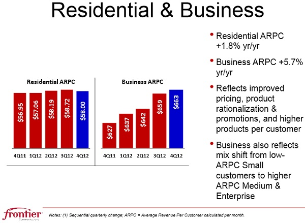 Frontier revenues residential business Q4 2012