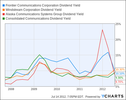 Frontier dividends comparison chart