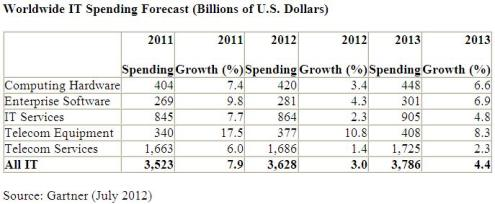 Gartner worldwide IT spending forecast 2012