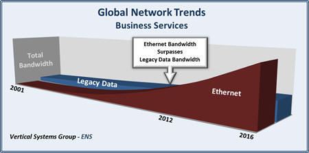 Vertical Systems Group global network trends ethernet