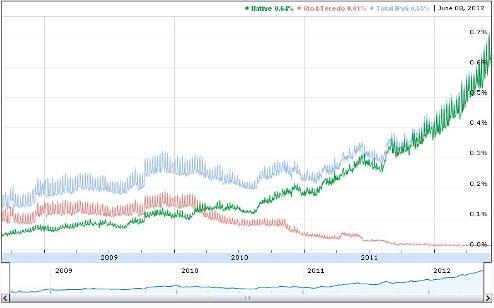 Google 5-year traffic growth rates