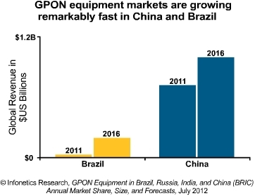 Infonetics GPON equipment markets 2012