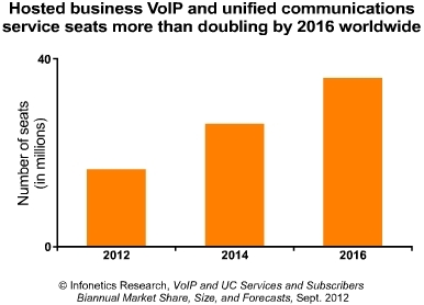infonetics hosted business voip and uc