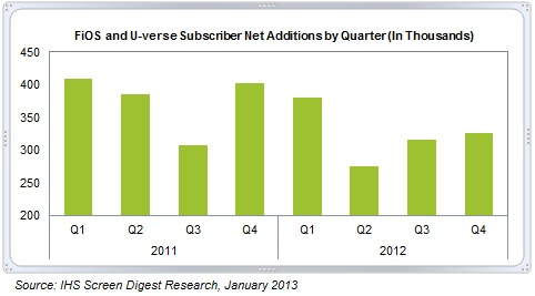 IHS IPTV subscribers 2012
