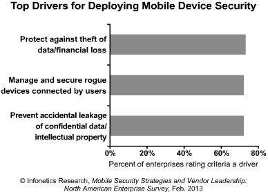 Infonetics Mobile Device Security Drivers