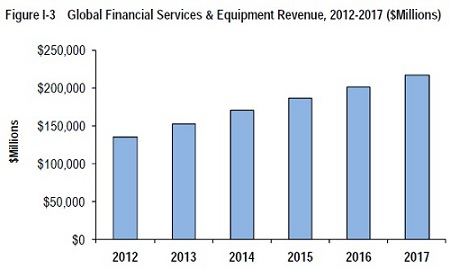 Insight Research financial services spending